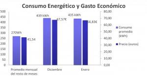Consumo energético y gasto económico