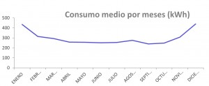 ConsumoMedioMeses